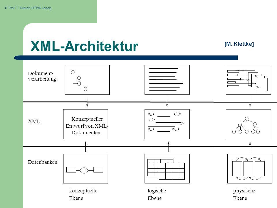 XML-Architektur [M. Klettke] Dokument- verarbeitung Konzeptueller XML